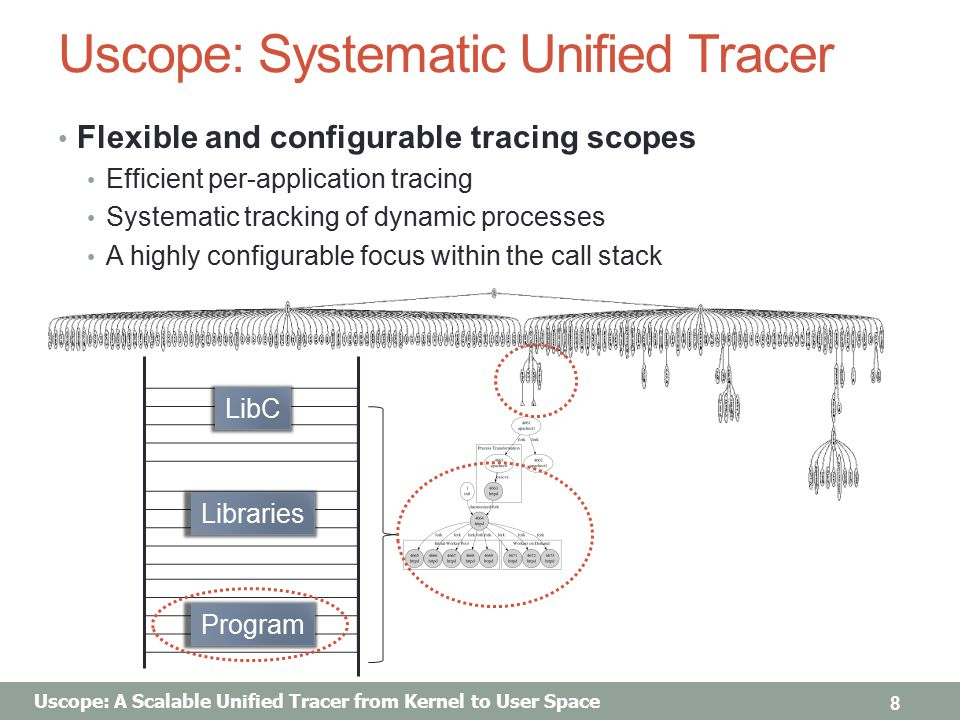 Uscope: A Scalable Unified Tracer from Kernel to User Space Uscope: Systematic Unified Tracer Flexible and configurable tracing scopes Efficient per-application tracing Systematic tracking of dynamic processes A highly configurable focus within the call stack 8 LibC Libraries Program