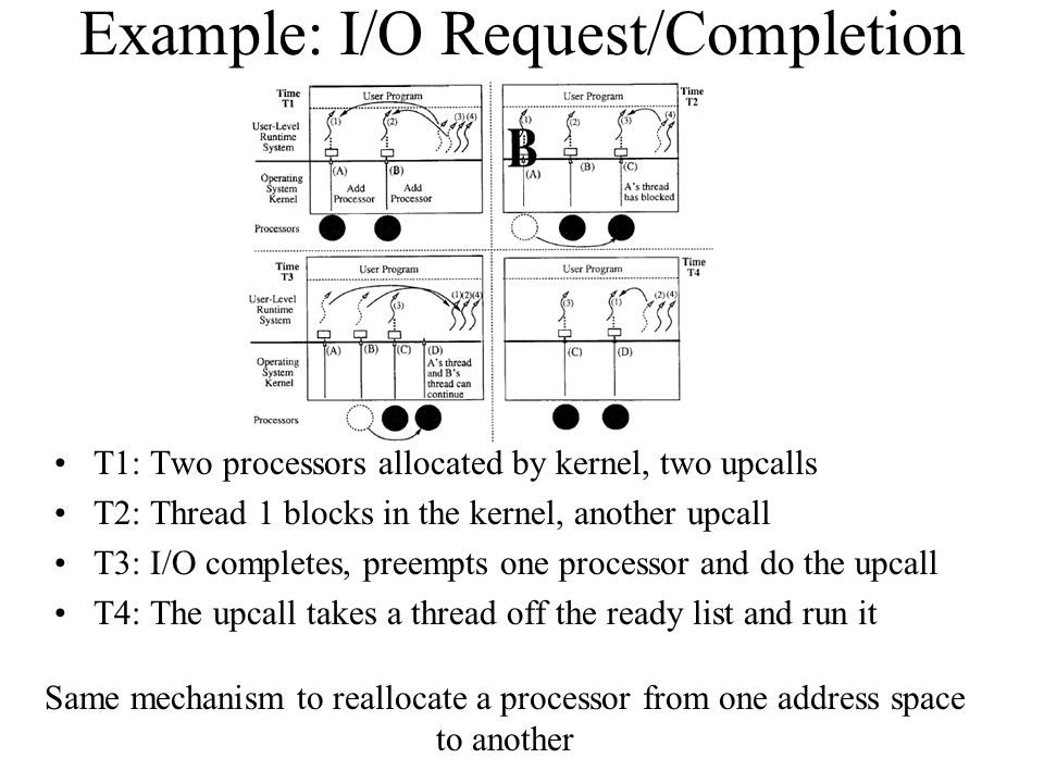 Example: I/O Request/Completion T1: Two processors allocated by kernel, two upcalls T2: Thread 1 blocks in the kernel, another upcall T3: I/O completes, preempts one processor and do the upcall T4: The upcall takes a thread off the ready list and run it Same mechanism to reallocate a processor from one address space to another