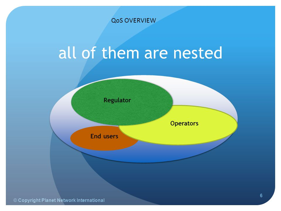 © Copyright Planet Network International 6 End users Operators QoS OVERVIEW Regulator all of them are nested