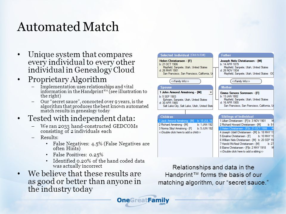 Automated Match Unique system that compares every individual to every other individual in Genealogy Cloud Proprietary Algorithm – Implementation uses relationships and vital information in the Handprint™ (see illustration to the right) – Our secret sauce , concocted over 9 years, is the algorithm that produces the best known automated match results in genealogy today Tested with independent data: – We ran 2033 hand-constructed GEDCOMs consisting of 2 individuals each – Results: False Negatives: 4.5% (False Negatives are often Hints) False Positives: 0.25% Identified 0.20% of the hand coded data was actually incorrect We believe that these results are as good or better than anyone in the industry today Relationships and data in the Handprint™ forms the basis of our matching algorithm, our secret sauce.