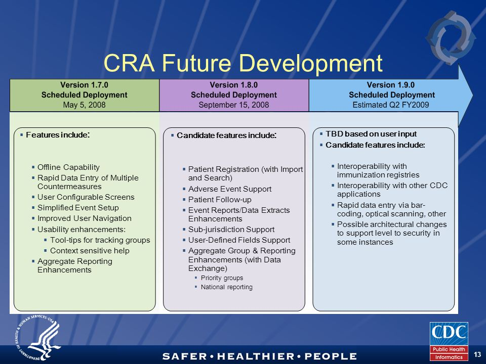 TM 13 CRA Future Development  TBD based on user input  Candidate features include:  Interoperability with immunization registries  Interoperability with other CDC applications  Rapid data entry via bar- coding, optical scanning, other  Possible architectural changes to support level to security in some instances  Features include :  Offline Capability  Rapid Data Entry of Multiple Countermeasures  User Configurable Screens  Simplified Event Setup  Improved User Navigation  Usability enhancements:  Tool-tips for tracking groups  Context sensitive help  Aggregate Reporting Enhancements  Candidate features include :  Patient Registration (with Import and Search)  Adverse Event Support  Patient Follow-up  Event Reports/Data Extracts Enhancements  Sub-jurisdiction Support  User-Defined Fields Support  Aggregate Group & Reporting Enhancements (with Data Exchange)  Priority groups  National reporting