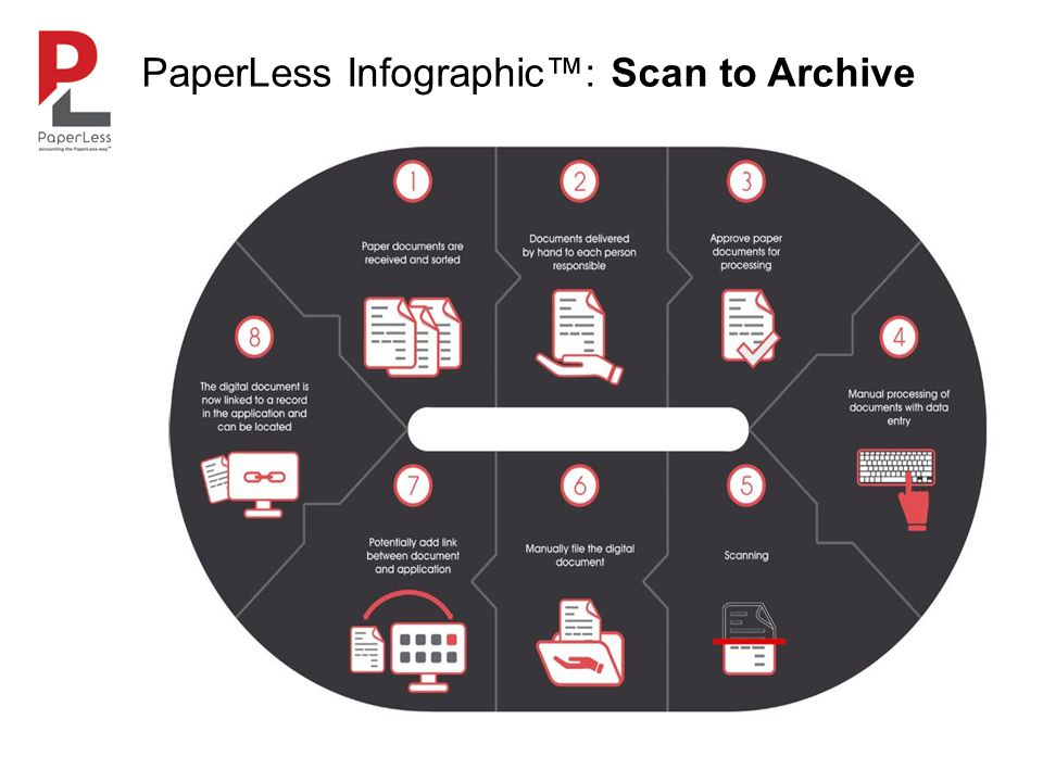 PaperLess Infographic™: Scan to Archive
