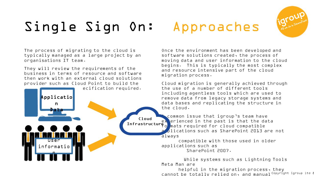 Igroup ltd: Whitepaper Single Sign On to the Cloud INTELLECTUAL