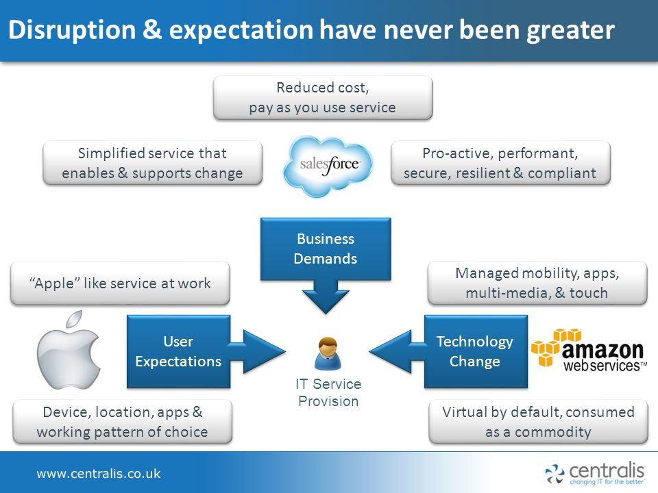 IT Service Provision Disruption & expectation have never been greater User Expectations Technology Change Business Demands Reduced cost, pay as you use service Apple like service at work Device, location, apps & working pattern of choice Managed mobility, apps, multi-media, & touch Virtual by default, consumed as a commodity Pro-active, performant, secure, resilient & compliant Simplified service that enables & supports change
