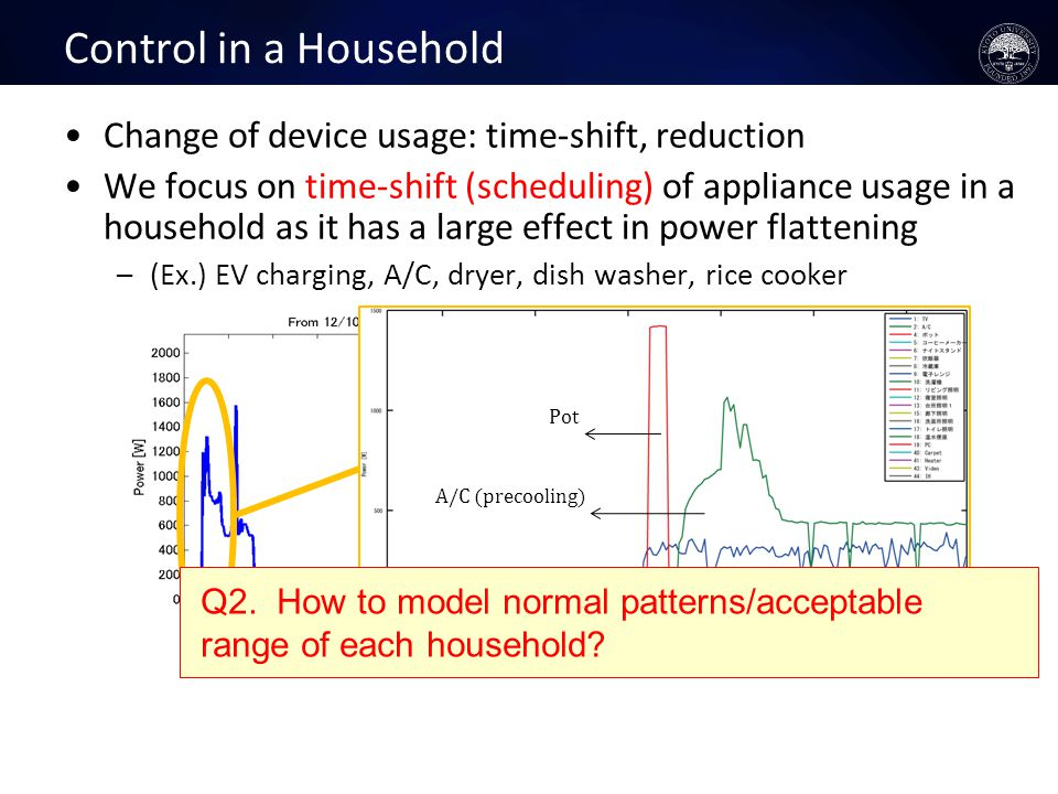 Control in a Household Change of device usage: time-shift, reduction We focus on time-shift (scheduling) of appliance usage in a household as it has a large effect in power flattening –(Ex.) EV charging, A/C, dryer, dish washer, rice cooker Pot A/C (precooling) Q2.