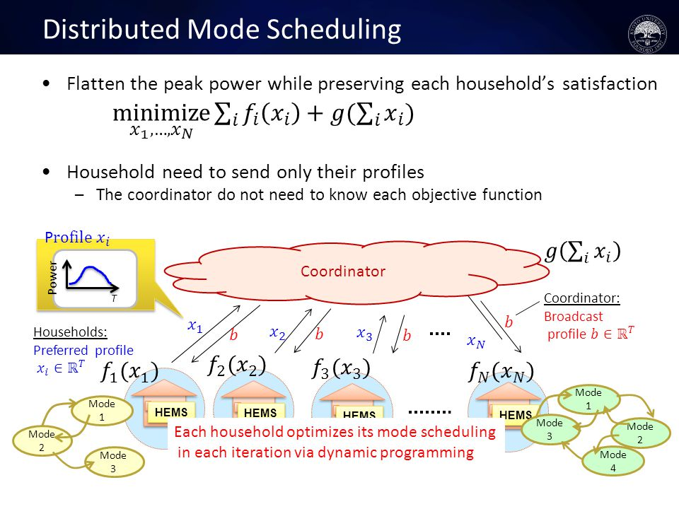 Distributed Mode Scheduling HEMS Mode 1 Mode 2 Mode 3 Each household optimizes its mode scheduling in each iteration via dynamic programming Mode 1 Mode 3 Mode 2 Mode 4 Power T Coordinator
