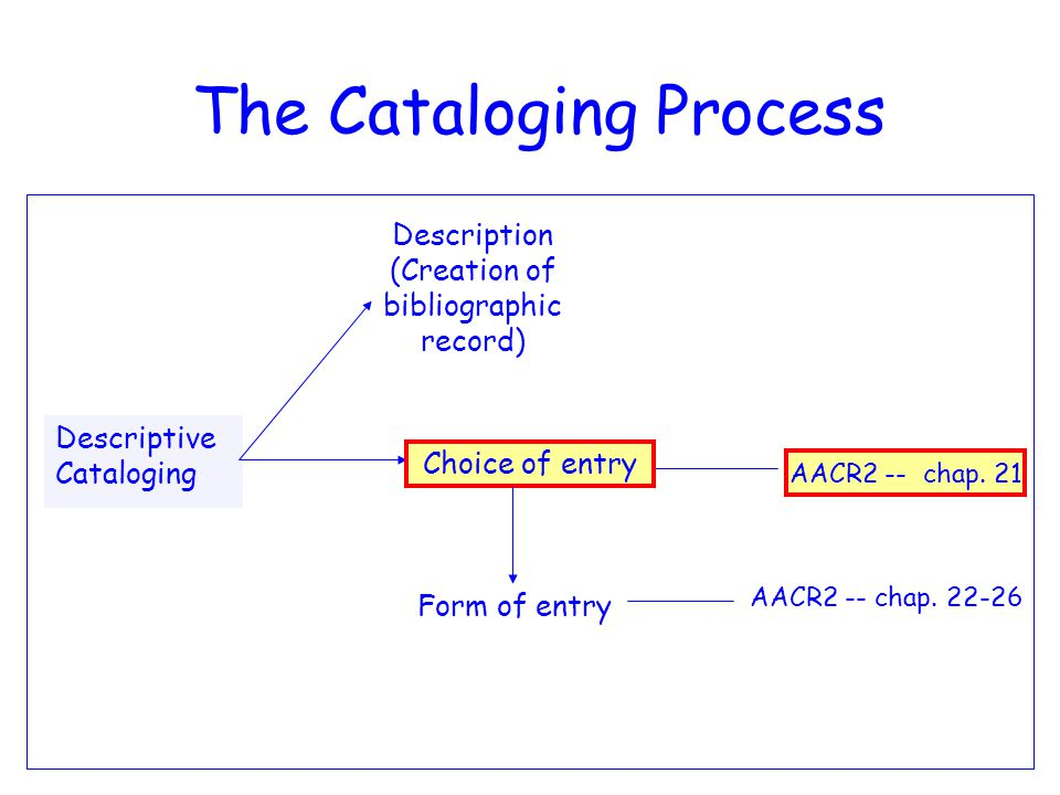 8 The Cataloging Process AACR2 -- chap.