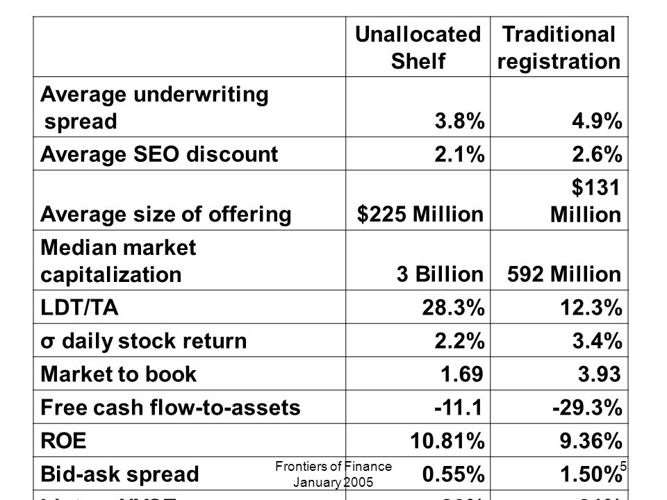 Frontiers of Finance January 2005 5 Unallocated Shelf Traditional registration Average underwriting spread3.8%4.9% Average SEO discount2.1%2.6% Average size of offering$225 Million $131 Million Median market capitalization3 Billion592 Million LDT/TA28.3%12.3% σ daily stock return2.2%3.4% Market to book1.693.93 Free cash flow-to-assets-11.1-29.3% ROE10.81%9.36% Bid-ask spread0.55%1.50% List on NYSE80%31%