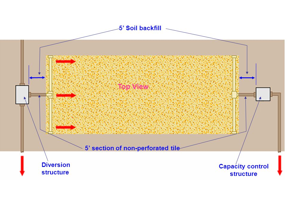 Capacity control structure 5' section of non-perforated tile Diversion structure Top View 5' Soil backfill
