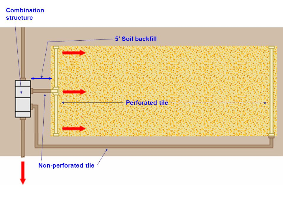 Combination structure 5' Soil backfill Non-perforated tile Perforated tile