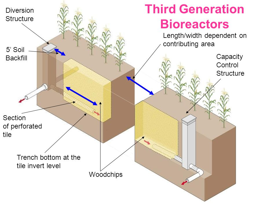 Capacity Control Structure 5' Soil Backfill Woodchips Trench bottom at the tile invert level Length/width dependent on contributing area Diversion Structure Third Generation Bioreactors Section of perforated tile