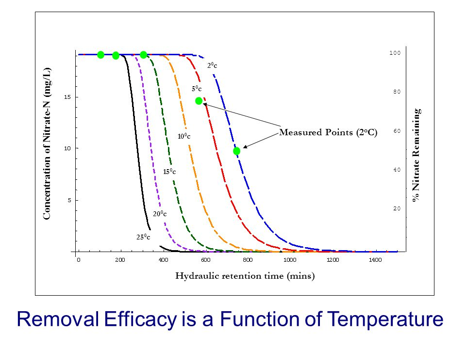 Hydraulic retention time (mins) 20c20c 50c50c 10 0 c 15 0 c 20 0 c 25 0 c 20 40 60 80 100 Measured Points (2 o C) % Nitrate Remaining Concentration of Nitrate-N (mg/L) Removal Efficacy is a Function of Temperature