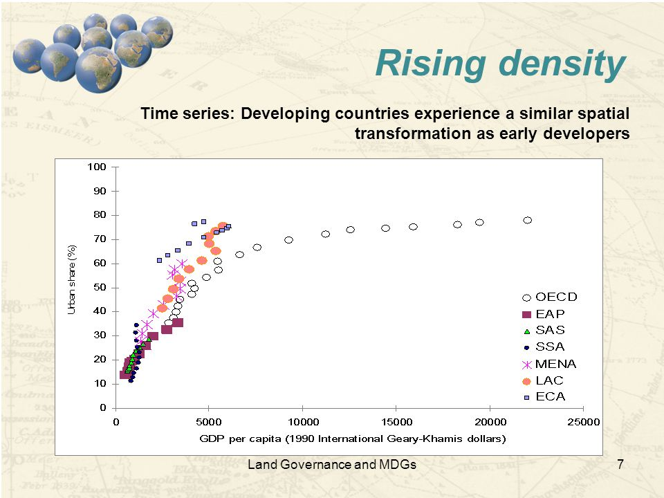 Land Governance and MDGs7 Rising density Time series: Developing countries experience a similar spatial transformation as early developers