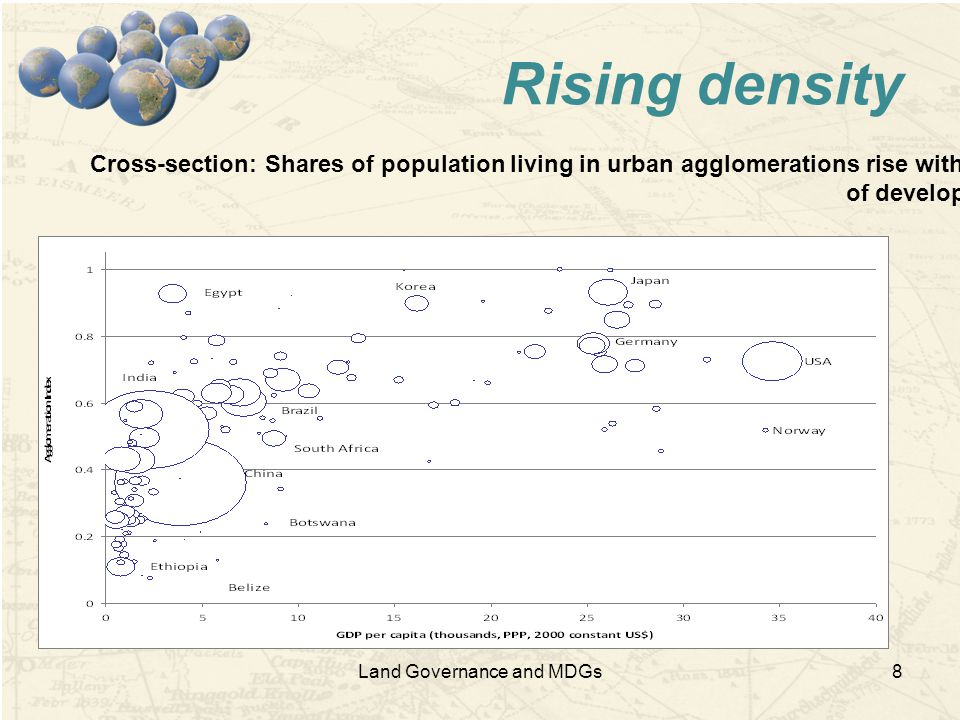 Land Governance and MDGs8 Rising density Cross-section: Shares of population living in urban agglomerations rise with level of development