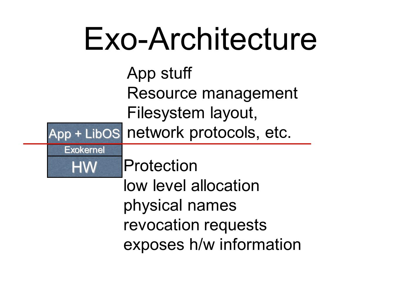 Exo-Architecture Exokernel HW App + LibOS Protection low level allocation physical names revocation requests exposes h/w information App stuff Resource management Filesystem layout, network protocols, etc.