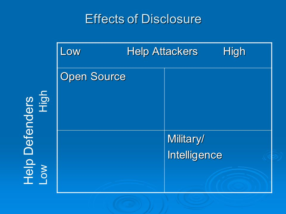 Effects of Disclosure Low Help Attackers High Open Source Military/Intelligence Help Defenders Low High