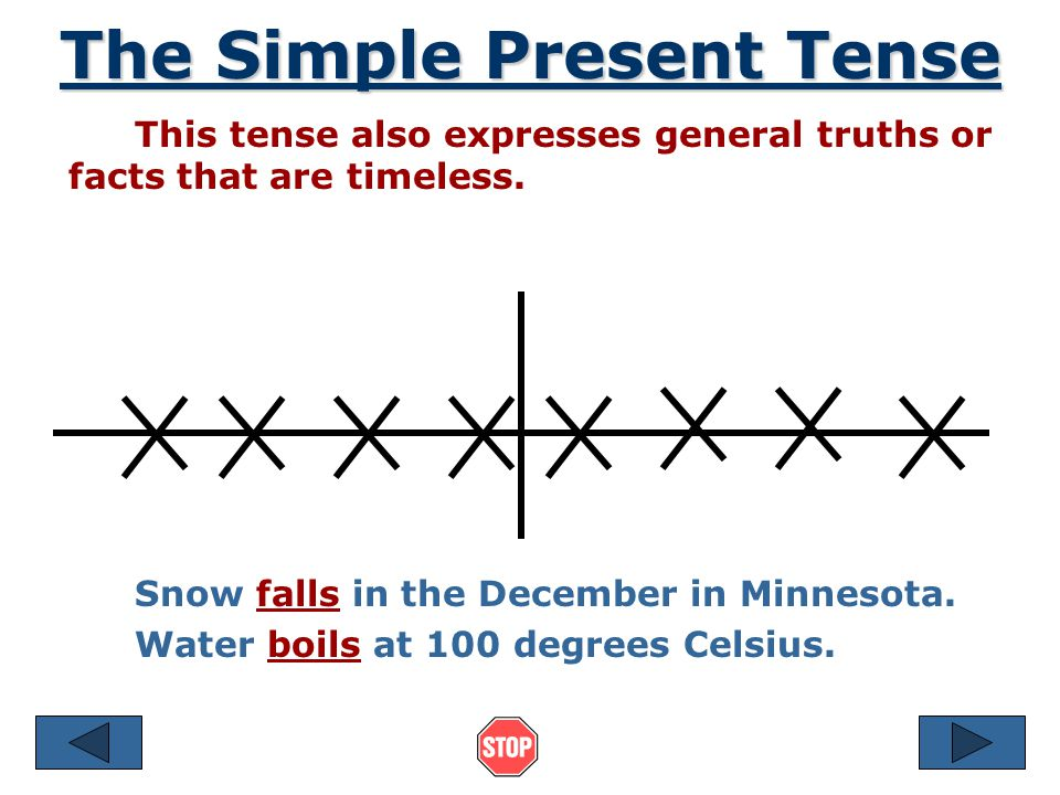 The Simple Present Tense Expresses a habit or often repeated action.