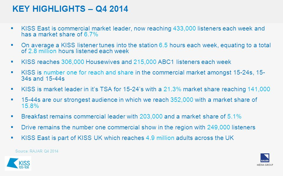 KEY HIGHLIGHTS – Q4 2014  KISS East is commercial market leader, now reaching 433,000 listeners each week and has a market share of 6.7%  On average a KISS listener tunes into the station 6.5 hours each week, equating to a total of 2.8 million hours listened each week  KISS reaches 306,000 Housewives and 215,000 ABC1 listeners each week  KISS is number one for reach and share in the commercial market amongst 15-24s, 15- 34s and 15-44s  KISS is market leader in it's TSA for 15-24's with a 21.3% market share reaching 141,000  15-44s are our strongest audience in which we reach 352,000 with a market share of 15.8%  Breakfast remains commercial leader with 203,000 and a market share of 5.1%  Drive remains the number one commercial show in the region with 249,000 listeners  KISS East is part of KISS UK which reaches 4.9 million adults across the UK Source: RAJAR Q4 2014