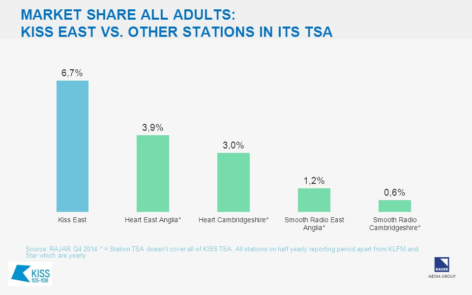 MARKET SHARE ALL ADULTS: KISS EAST VS.