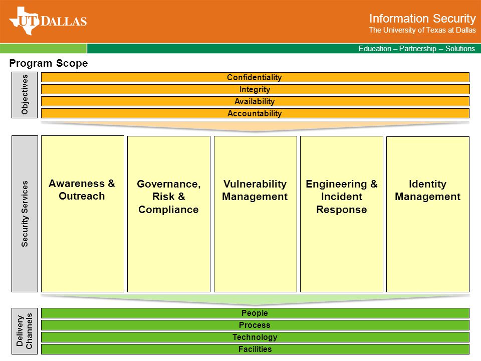 Information Security The University of Texas at Dallas Education – Partnership – Solutions Process Technology People Vulnerability Management Identity Management Confidentiality Objectives Security Services Delivery Channels Integrity Accountability Availability Facilities Governance, Risk & Compliance Awareness & Outreach Program Scope Engineering & Incident Response