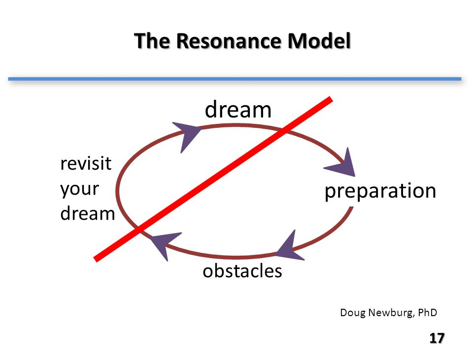 17 The Resonance Model revisit your dream dream obstacles preparation Doug Newburg, PhD