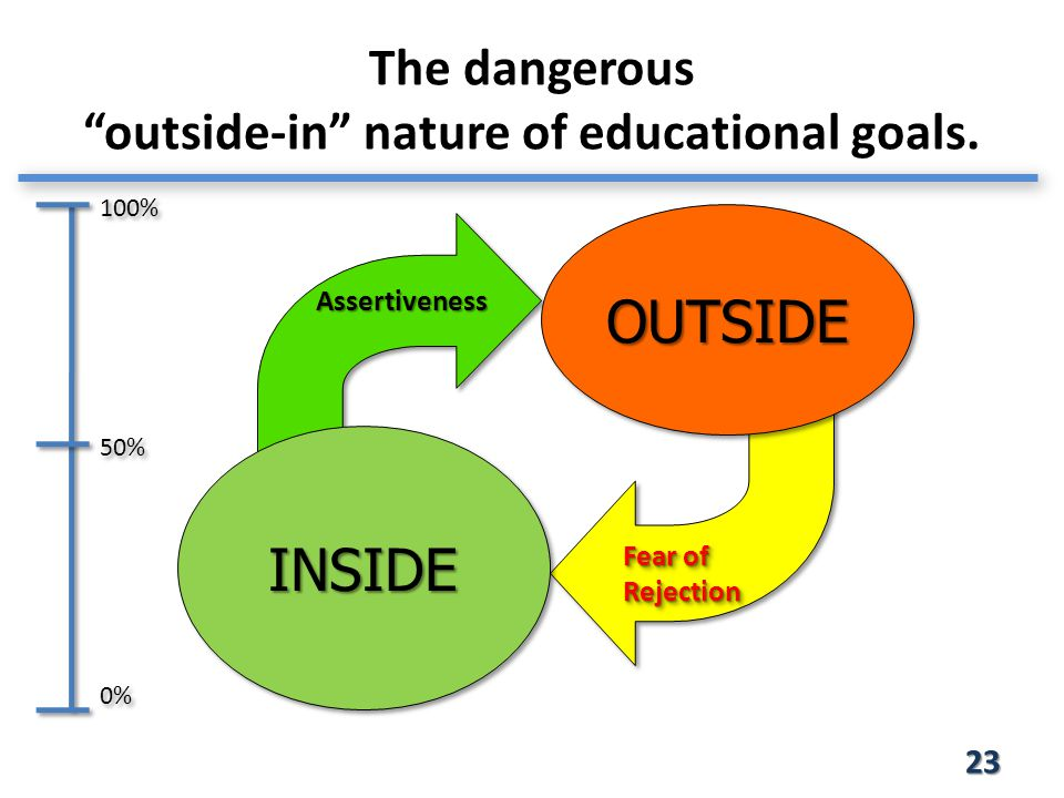 The dangerous outside-in nature of educational goals.