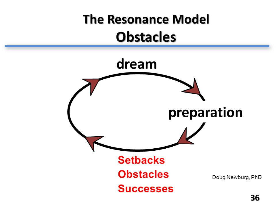 36 The Resonance Model Obstacles Doug Newburg, PhD dream preparation Setbacks Obstacles Successes