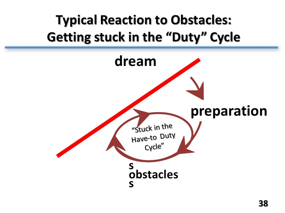 38 Typical Reaction to Obstacles: Getting stuck in the Duty Cycle dream s obstacles s Stuck in the Have-to Duty Cycle preparation