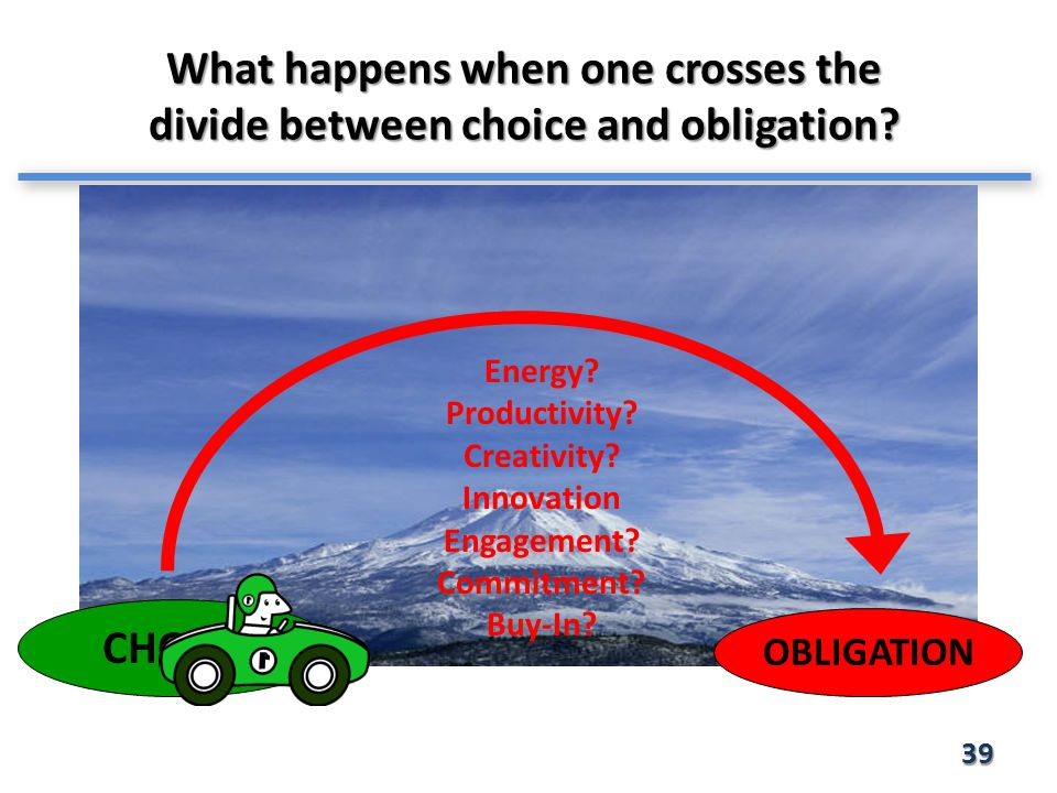 What happens when one crosses the divide between choice and obligation.