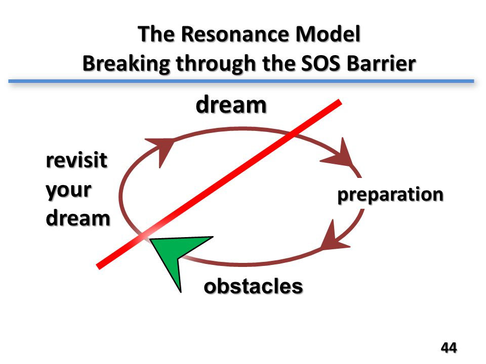 44 The Resonance Model Breaking through the SOS Barrier revisit your dream dream obstacles preparation