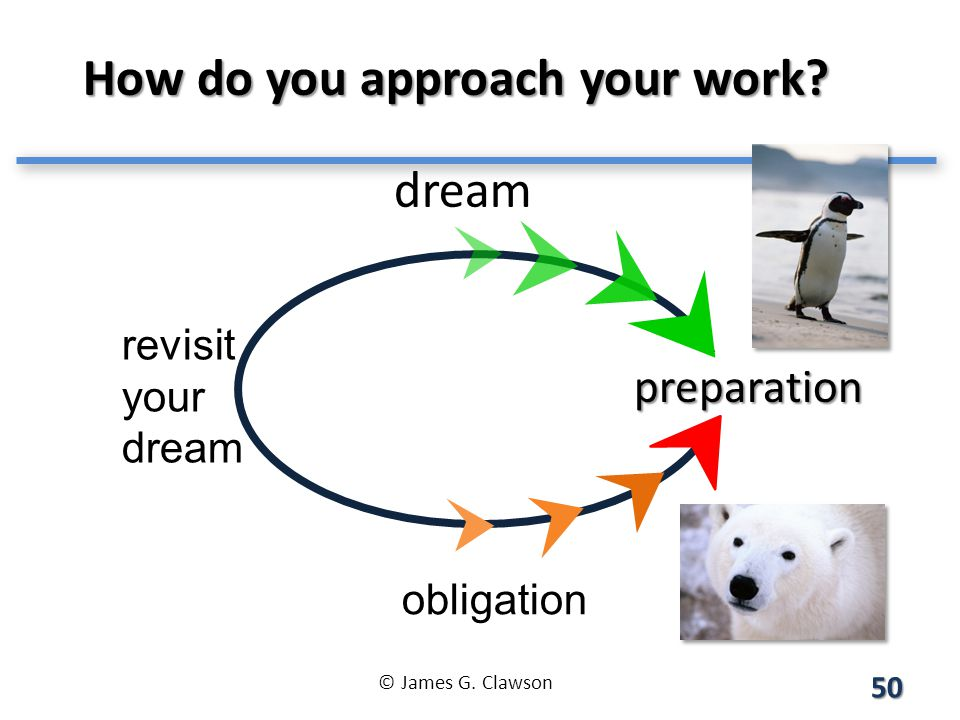 How do you approach your work. revisit your dream dream obligation preparation 50 © James G.