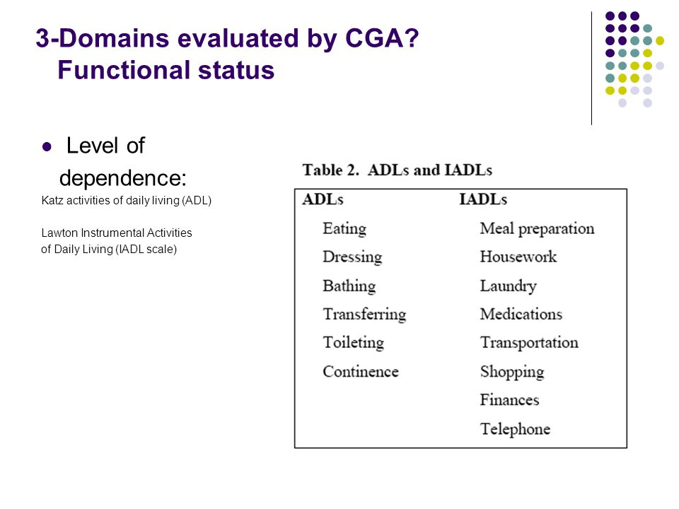 3-Domains evaluated by CGA.