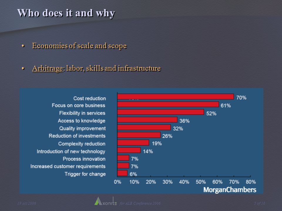 for ALB Conference 200619 oct 20065 of 18 Who does it and why Economies of scale and scope Arbitrage: labor, skills and infrastructure Economies of scale and scope Arbitrage: labor, skills and infrastructure
