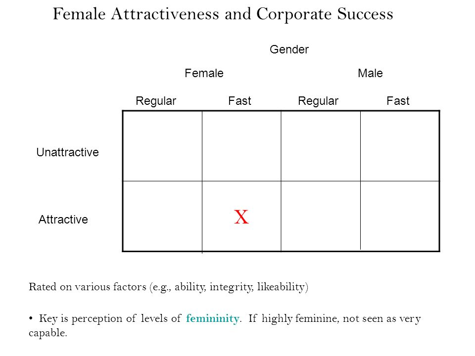 Gender FemaleMale RegularFastRegularFast Unattractive Attractive Rated on various factors (e.g., ability, integrity, likeability) Key is perception of levels of femininity.