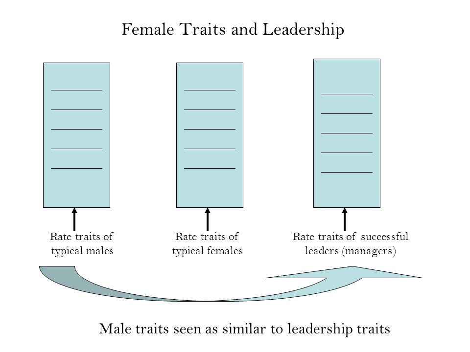 Rate traits of typical males Rate traits of typical females Rate traits of successful leaders (managers) Male traits seen as similar to leadership traits Female Traits and Leadership