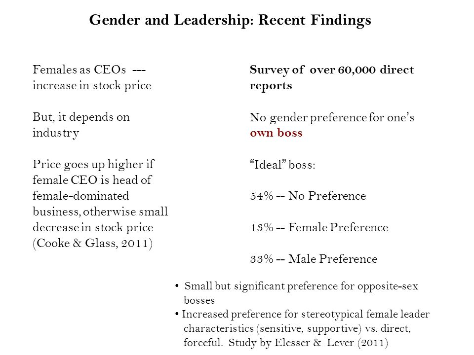 Females as CEOs --- increase in stock price But, it depends on industry Price goes up higher if female CEO is head of female-dominated business, otherwise small decrease in stock price (Cooke & Glass, 2011) Survey of over 60,000 direct reports No gender preference for one's own boss Ideal boss: 54% -- No Preference 13% -- Female Preference 33% -- Male Preference Gender and Leadership: Recent Findings Small but significant preference for opposite-sex bosses Increased preference for stereotypical female leader characteristics (sensitive, supportive) vs.