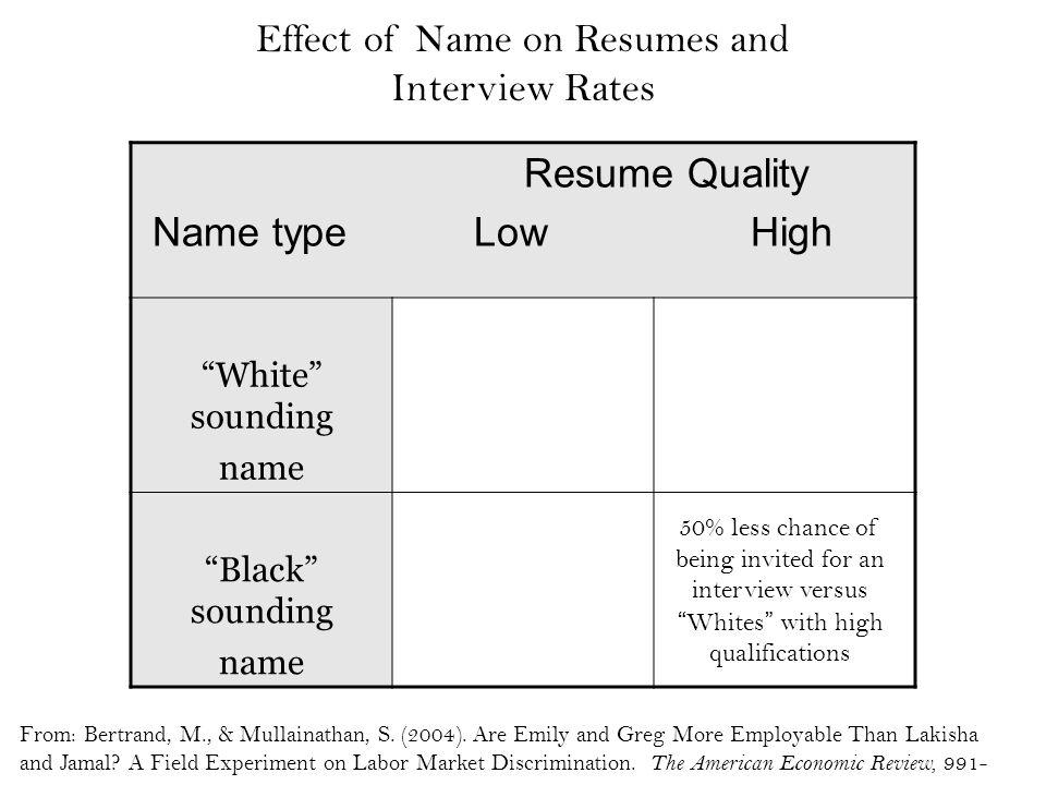 Effect of Name on Resumes and Interview Rates Resume Quality Name type Low High White sounding name Black sounding name 50% less chance of being invited for an interview versus Whites with high qualifications From: Bertrand, M., & Mullainathan, S.