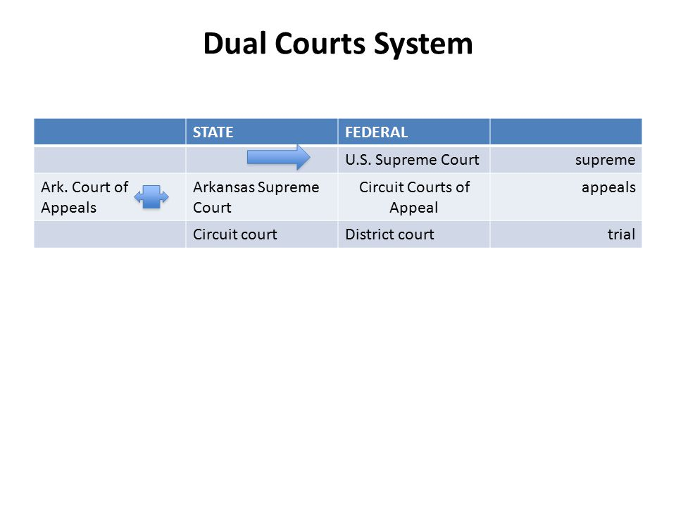 Dual Courts System STATEFEDERAL U.S. Supreme Courtsupreme Ark.