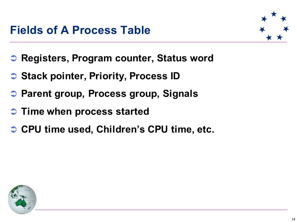 14 Fields of A Process Table  Registers, Program counter, Status word  Stack pointer, Priority, Process ID  Parent group, Process group, Signals  Time when process started  CPU time used, Children's CPU time, etc.