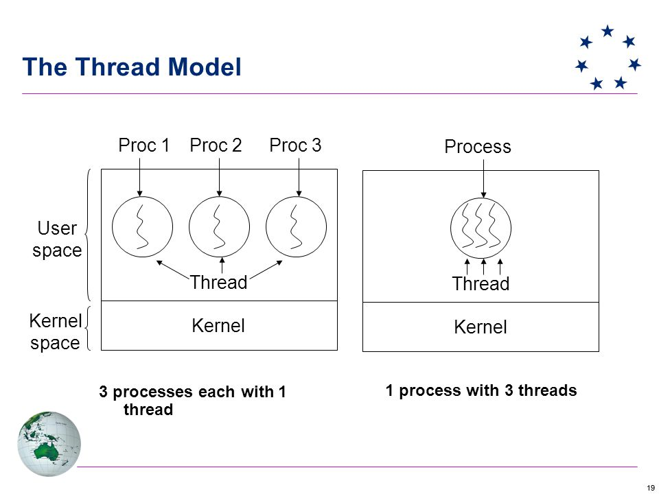 19 The Thread Model 3 processes each with 1 thread 1 process with 3 threads Kernel Thread Proc 1Proc 2Proc 3 User space Kernel space Kernel Thread Process