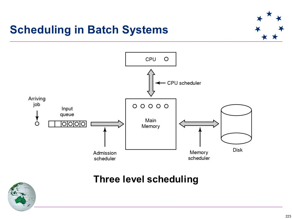 223 Scheduling in Batch Systems Three level scheduling