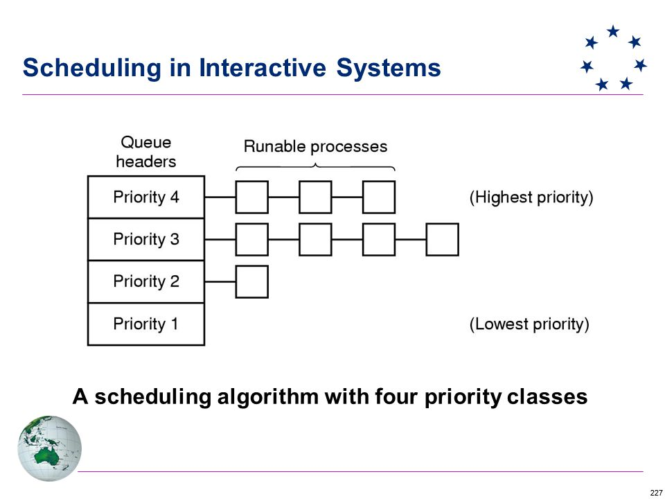 227 A scheduling algorithm with four priority classes Scheduling in Interactive Systems