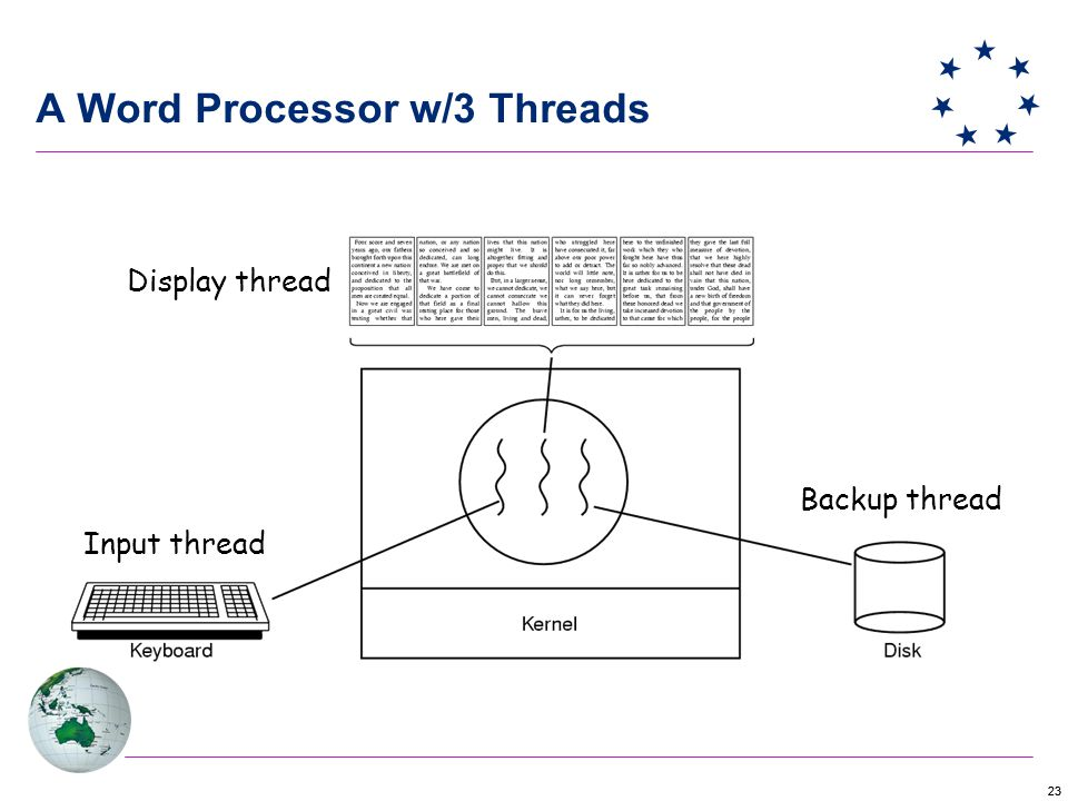 23 Input thread Backup thread Display thread A Word Processor w/3 Threads