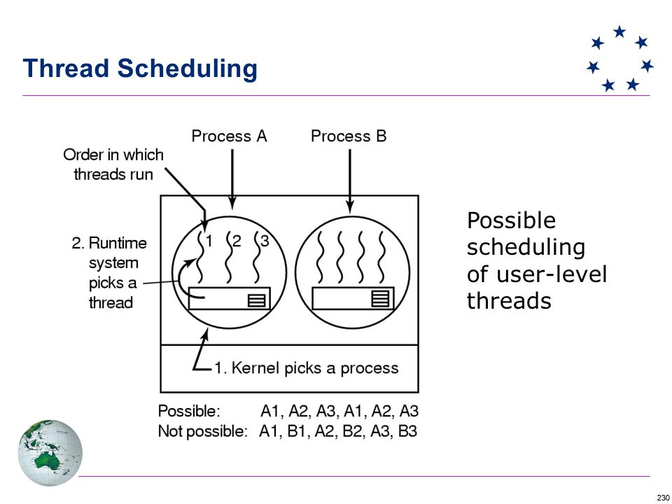 230 Thread Scheduling Possible scheduling of user-level threads