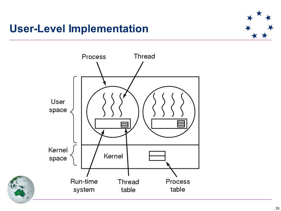 29 User-Level Implementation
