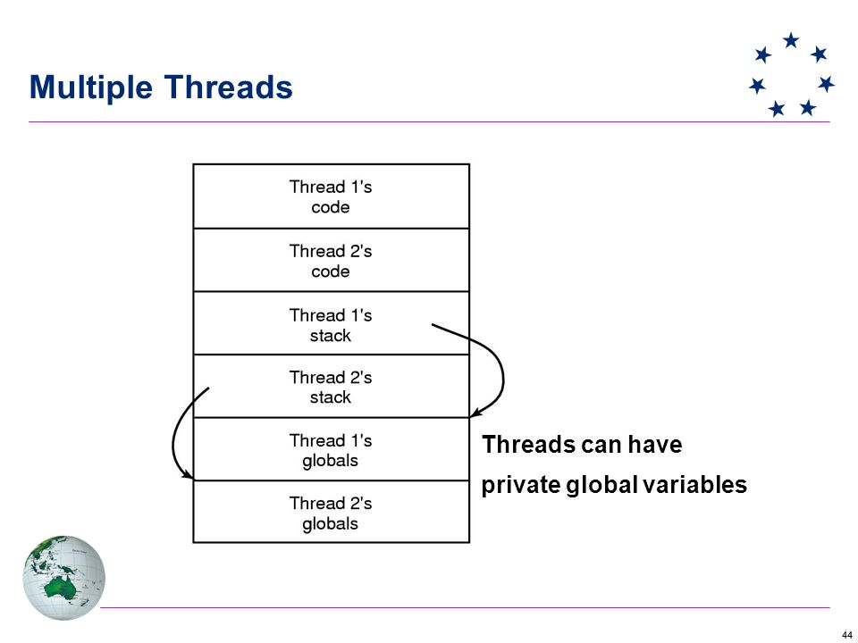 44 Multiple Threads Threads can have private global variables