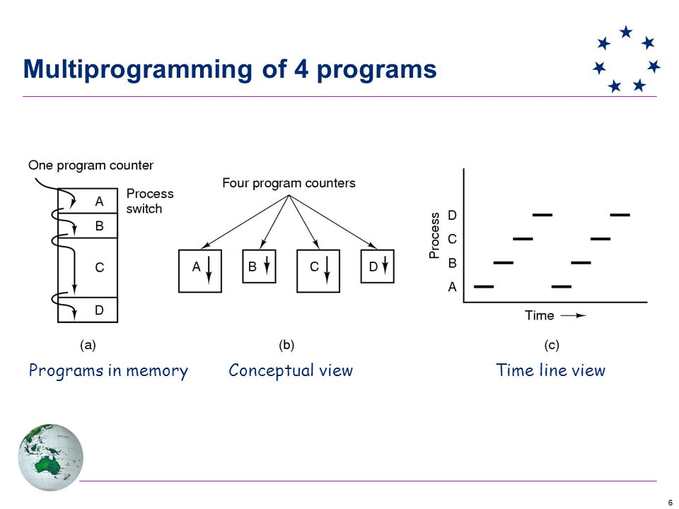 66 Programs in memoryConceptual viewTime line view Multiprogramming of 4 programs