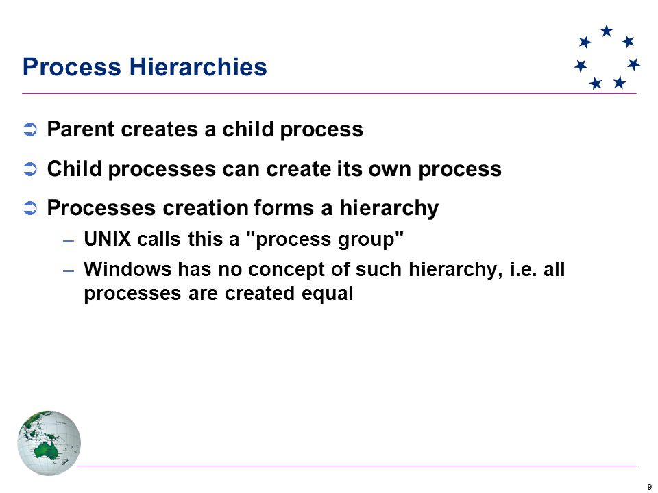 99 Process Hierarchies  Parent creates a child process  Child processes can create its own process  Processes creation forms a hierarchy –UNIX calls this a process group –Windows has no concept of such hierarchy, i.e.