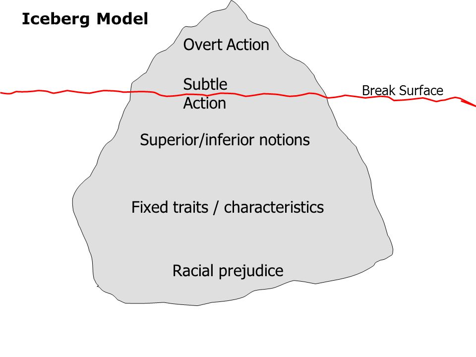 Iceberg Model Overt Action Subtle Action Superior/inferior notions Fixed traits / characteristics Racial prejudice Break Surface