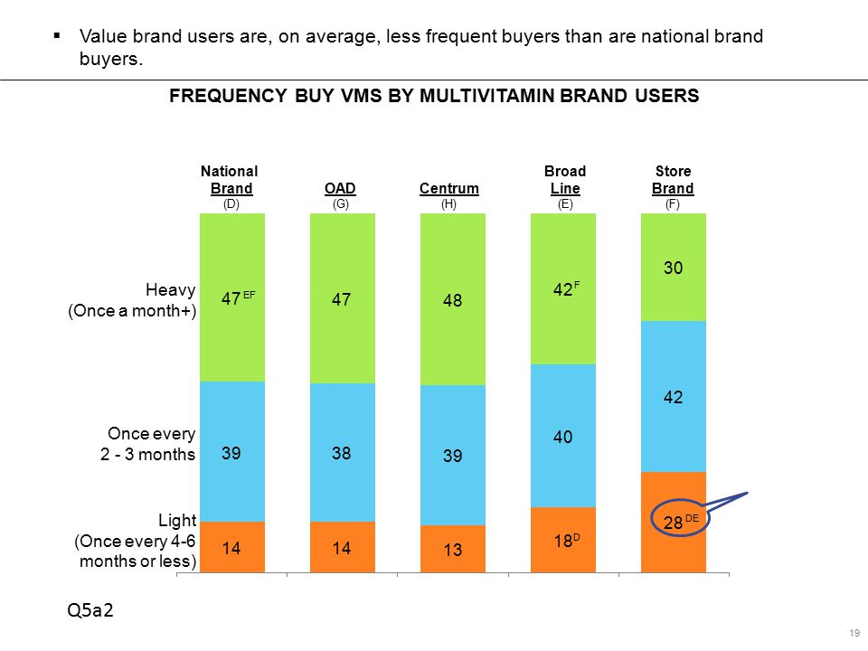 FREQUENCY BUY VMS BY MULTIVITAMIN BRAND USERS 19  Value brand users are, on average, less frequent buyers than are national brand buyers.